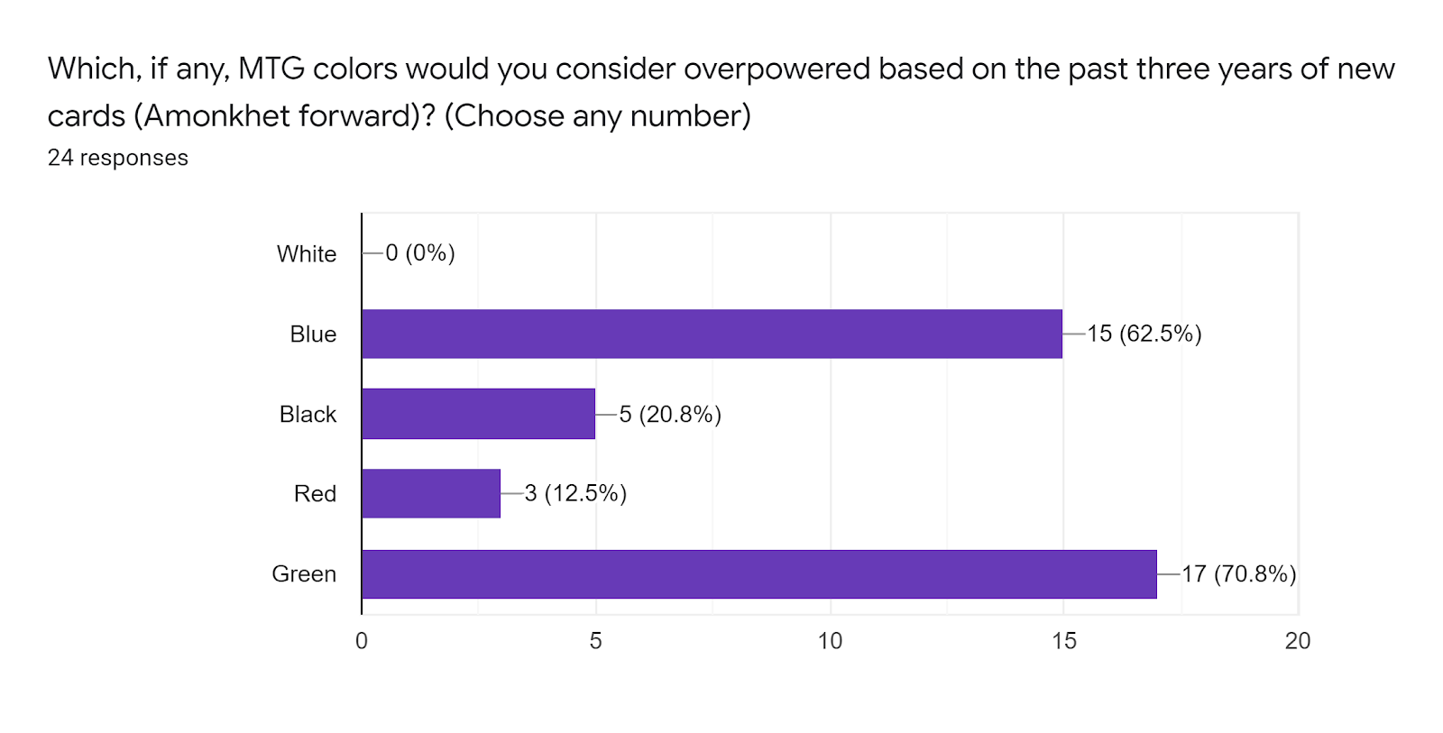 Forms response chart Question title Which if any MTG colors would you consider overpowered based on the past three years of new cards Amonkhet forward Choose any number Number of responses 24 responses