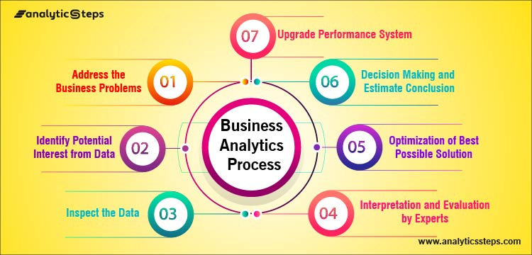 Highlighting a systematic representation of the 7-step Business Analytics Process including the steps as Step 1: Address the Business Problems Step 2: Identify Potential Interest from Data Step 3: Inspect the data Step 4: Interpretation and Evaluation by Experts Step 5: Optimization of Best Possible Solution Step 6: Decision Making and Estimate conclusions Step 7: Upgrade performance system