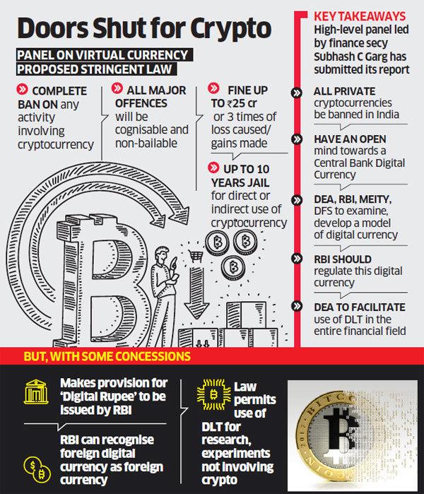 India banning crypto
