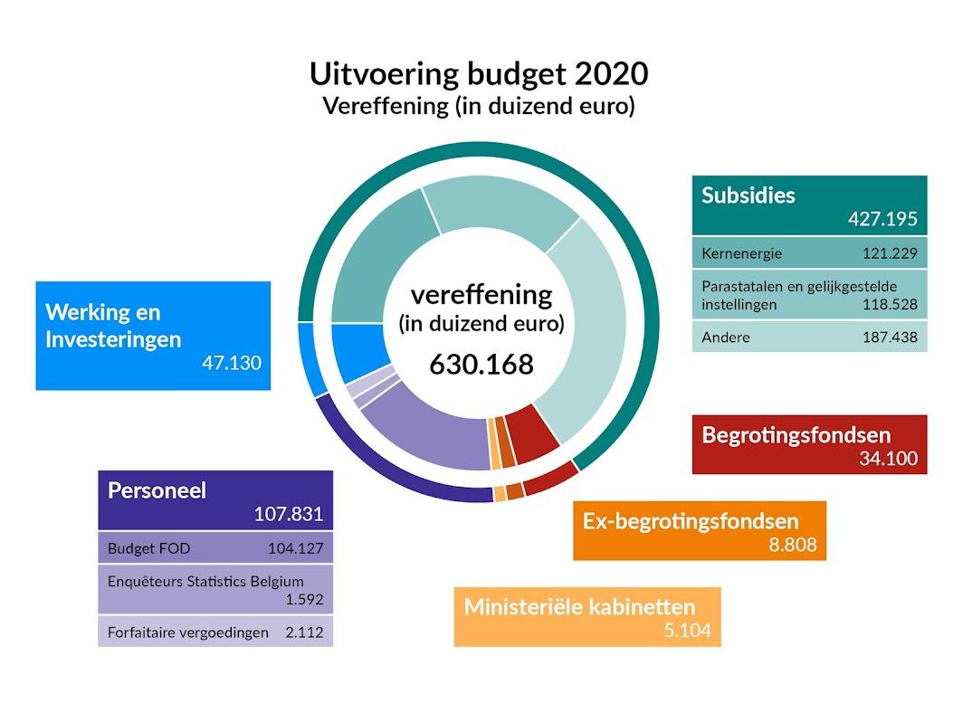 Budget 2020 : vereffening