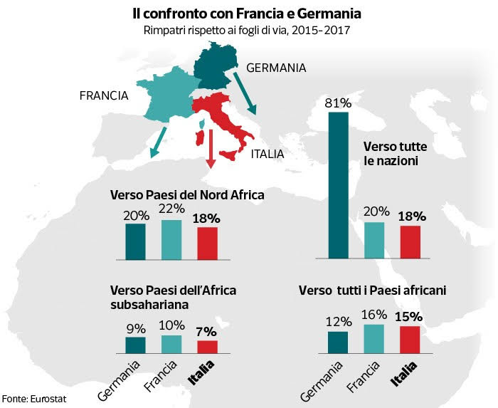 Confronto con Germania e Francia