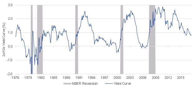 Curva de rendimiento invertida. Bonos del tesoro de los Estados Unidos.