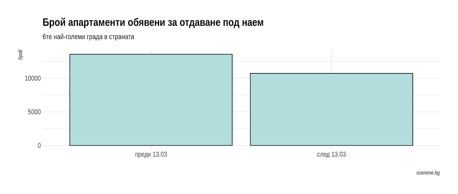 Брой обяви за квартири в България - преди и след Covid-19 - Оцениме.бг