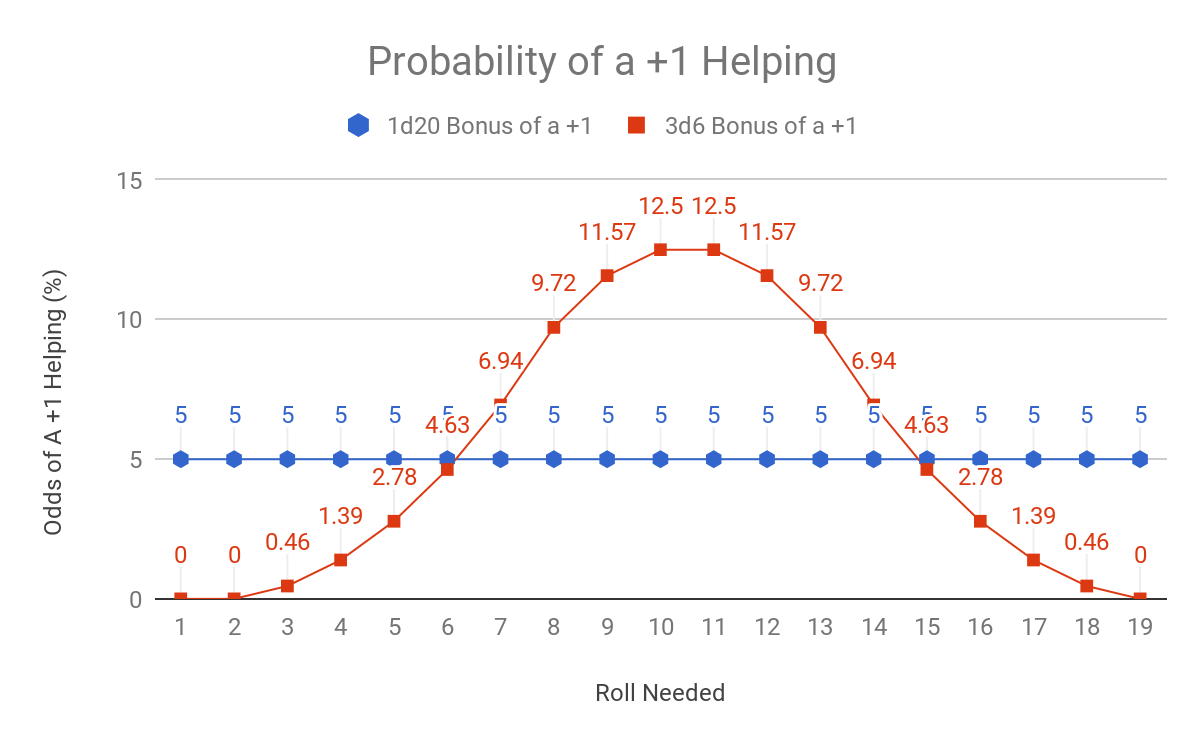 A graph showing the probability of a +1 bonus to a roll causing a success depending on what number is needed to be rolled for 1d20 or 3d6. The graph is the same shape as the odds of an individual result on 1d20 or 3d6. The 1d20 odds are a flat line, with 5% chance of rolling any number. The 3d6 results are a bell curve, as high as 12.5% for 10 and 11, and as low as 0.5% for 3 and 18.