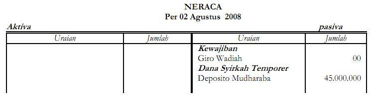 Akuntansi Deposito Mudharabah