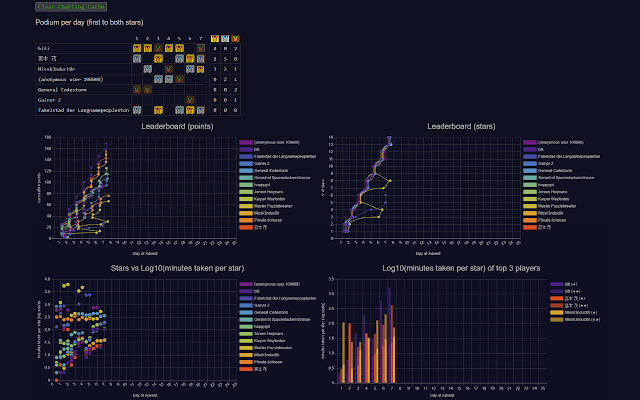 Advent of Code Charts
