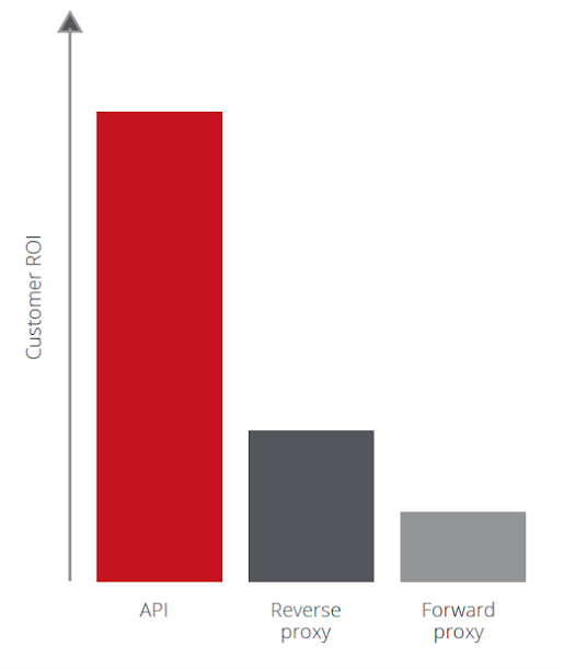 The API mode delivers the highest ROI and is generally deployed in an initial rollout of the CASB. Source: McAfee