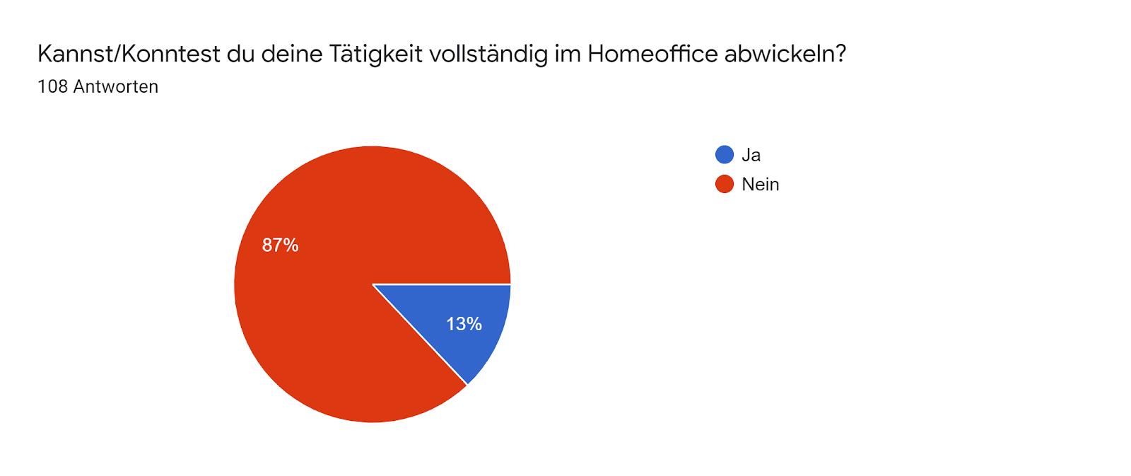 Google Formulare-Antwortdiagramm. Titel der Frage: Kannst/Konntest du deine Tätigkeit vollständig im Homeoffice abwickeln? . Anzahl der Antworten: 108 Antworten.