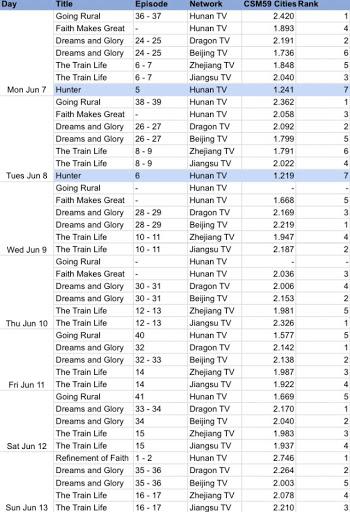 C-drama Ratings and Celeb Rankings (week starting June 7)