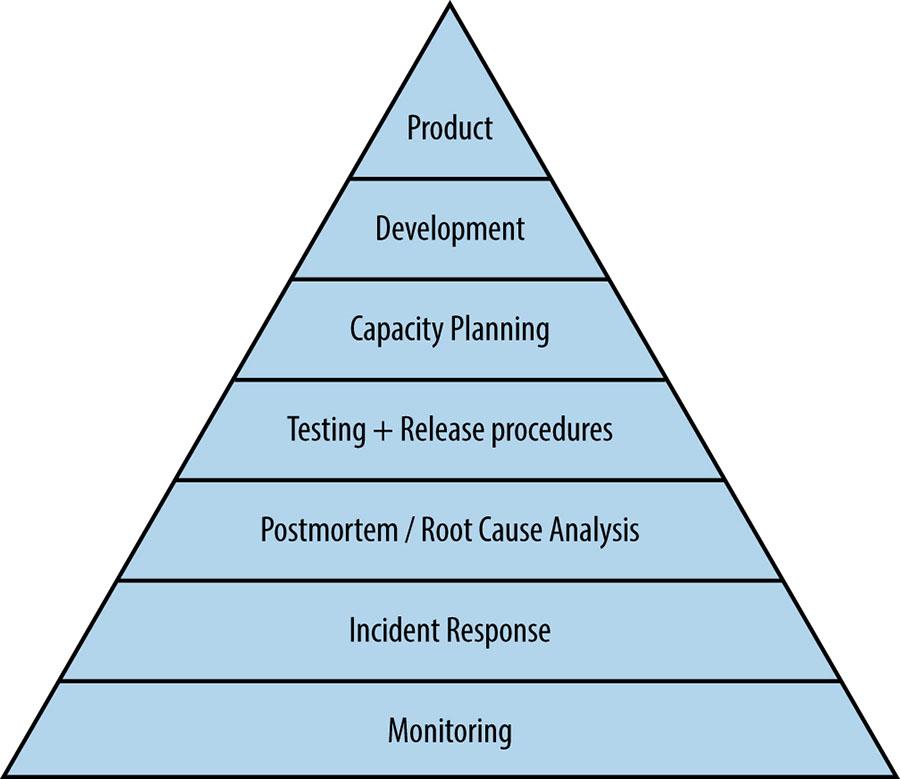 Service Reliability Hierarchy.
