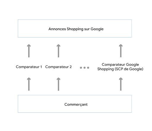 Schéma illustrant le fonctionnement du service SCP