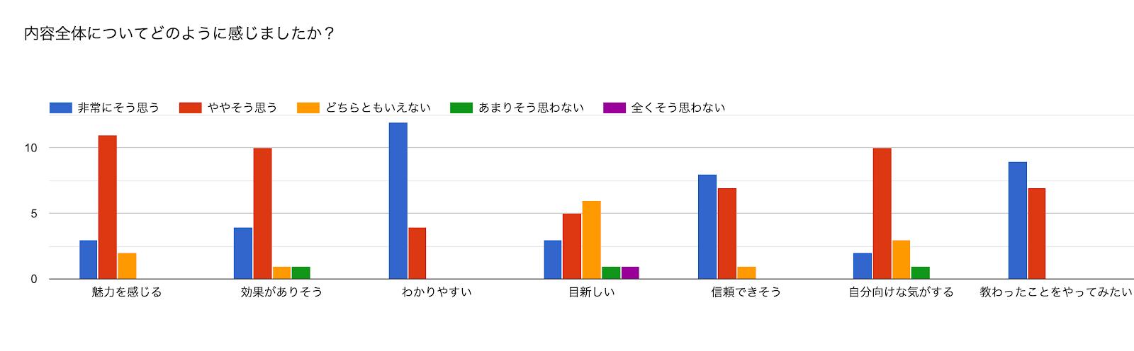 フォームの回答のグラフ。質問のタイトル: 内容全体についてどのように感じましたか?。回答数: 。