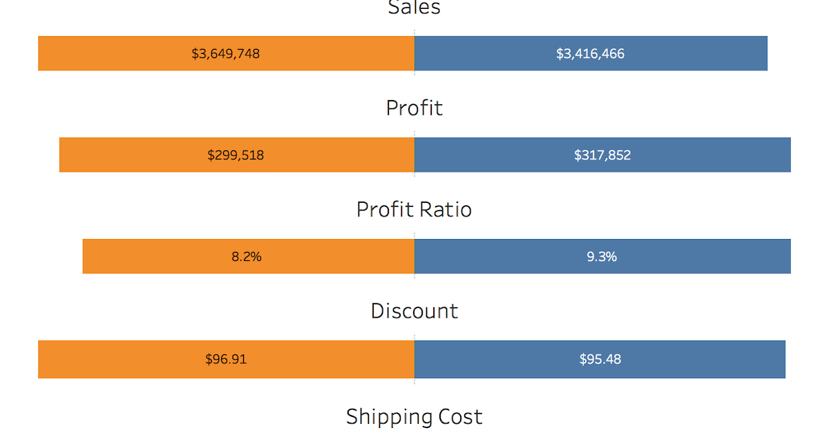 Tableau Tip Tuesday How To Create A Diverging Bar Chart