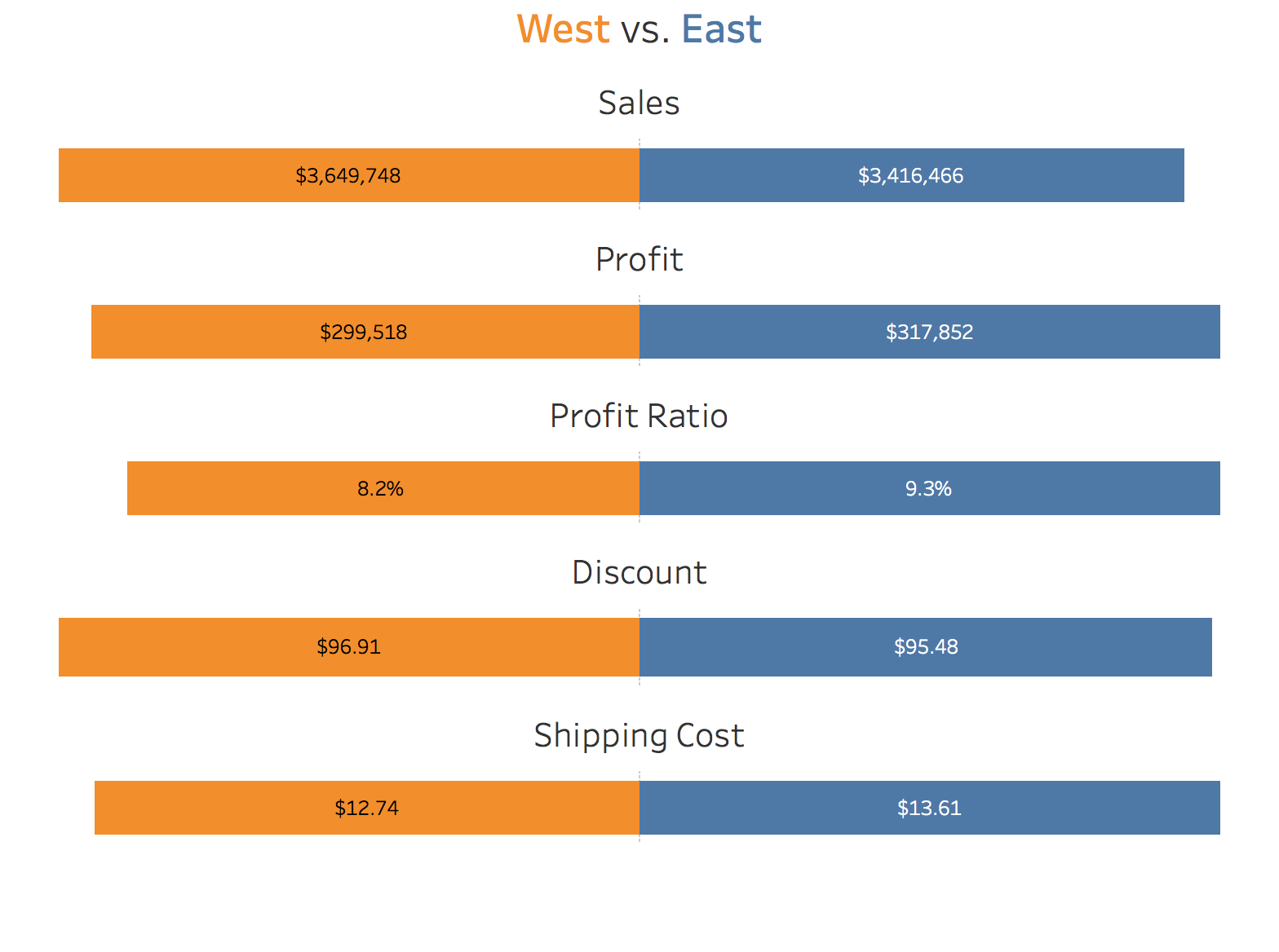Tableau Tip Tuesday: How to Create a Diverging Bar Chart