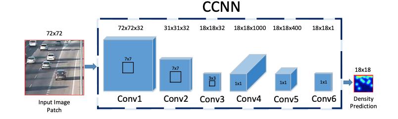 CCNN representation