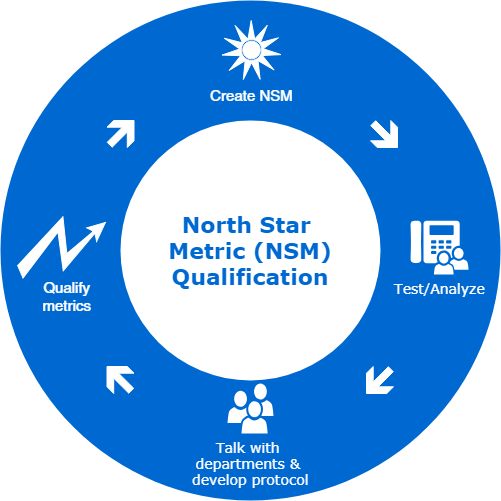 example of north star metric calculation.