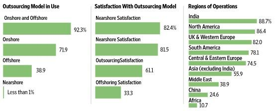 Nearshore Outsourcing Utilization