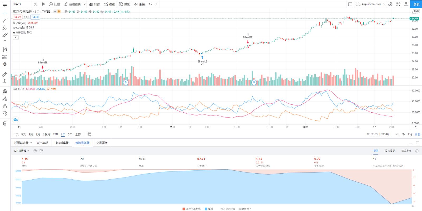 富邦00692股價走勢圖與K線圖