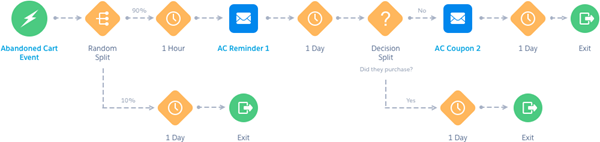 journey builder 2:This image shows an abandoned cart journey with two emails, a random split, and a decision split.