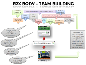 Photo: How EPX Body Team free lead generation and team builderaffic for you and your team.