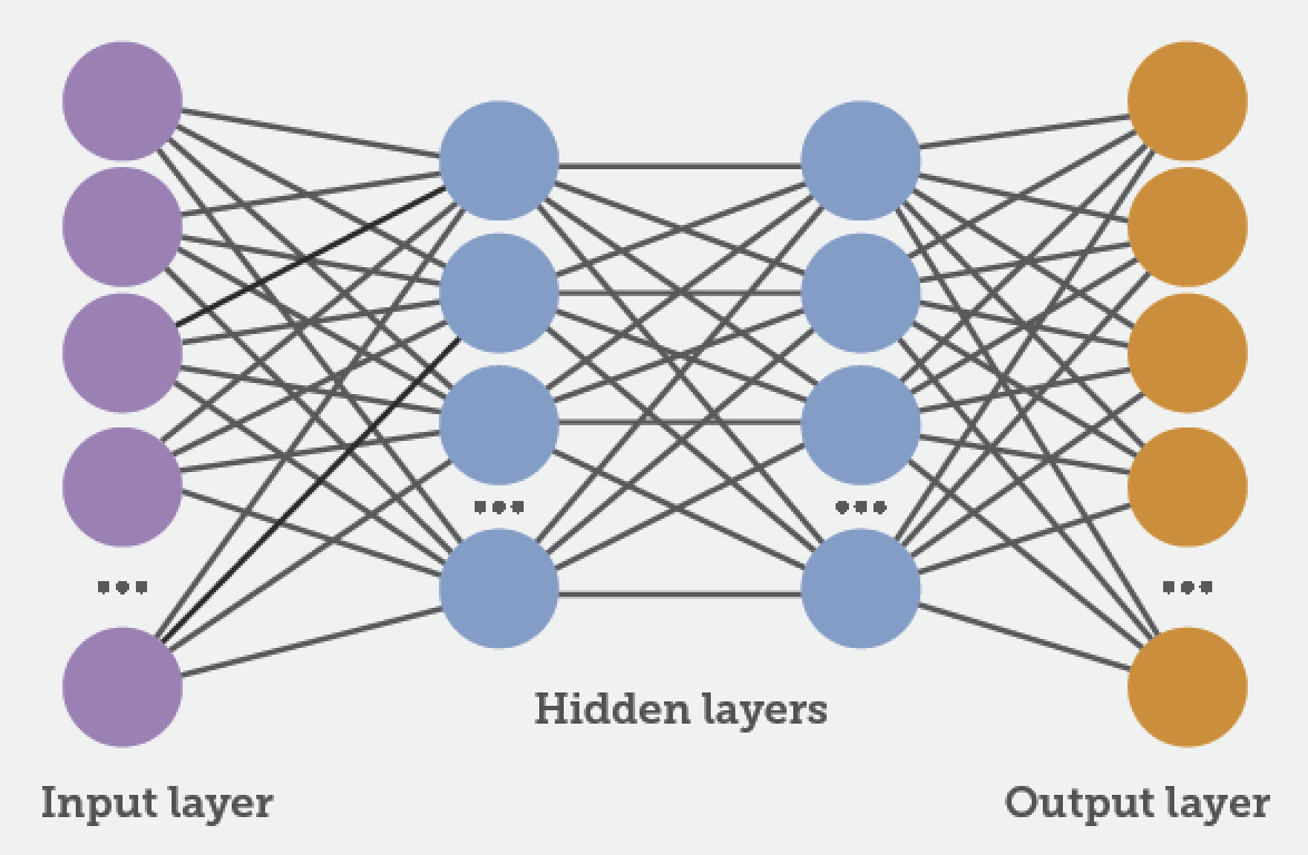Figure 10: Representation of layers within the neural network. Source: r-bloggers.com