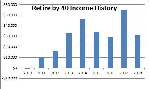 Retire by 40 income history