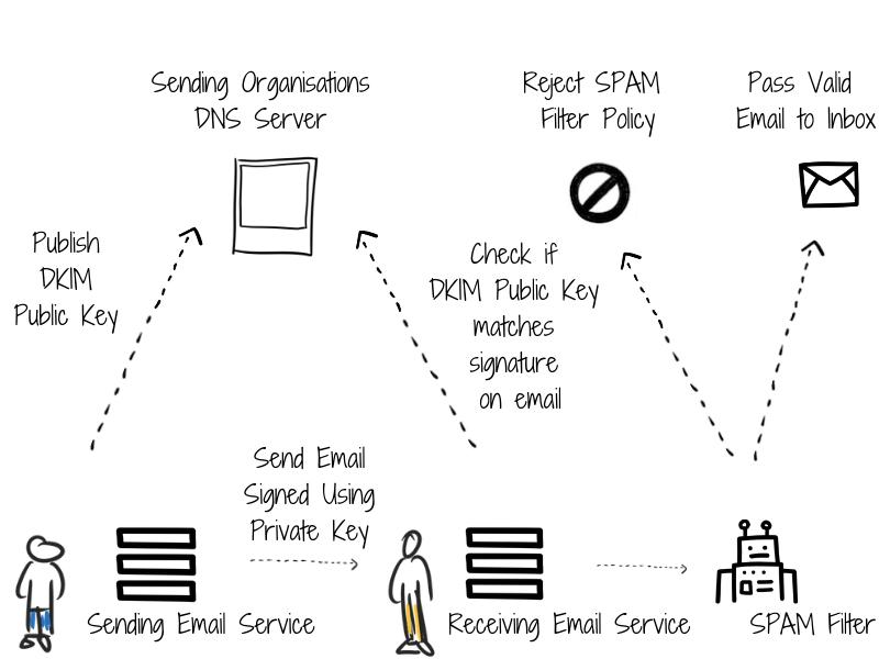 Understanding how DKIM works