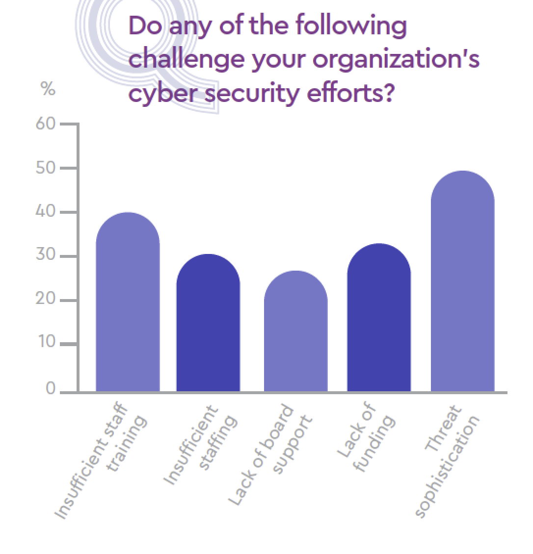 Do any of the following challenge your organization's cyber security efforts?