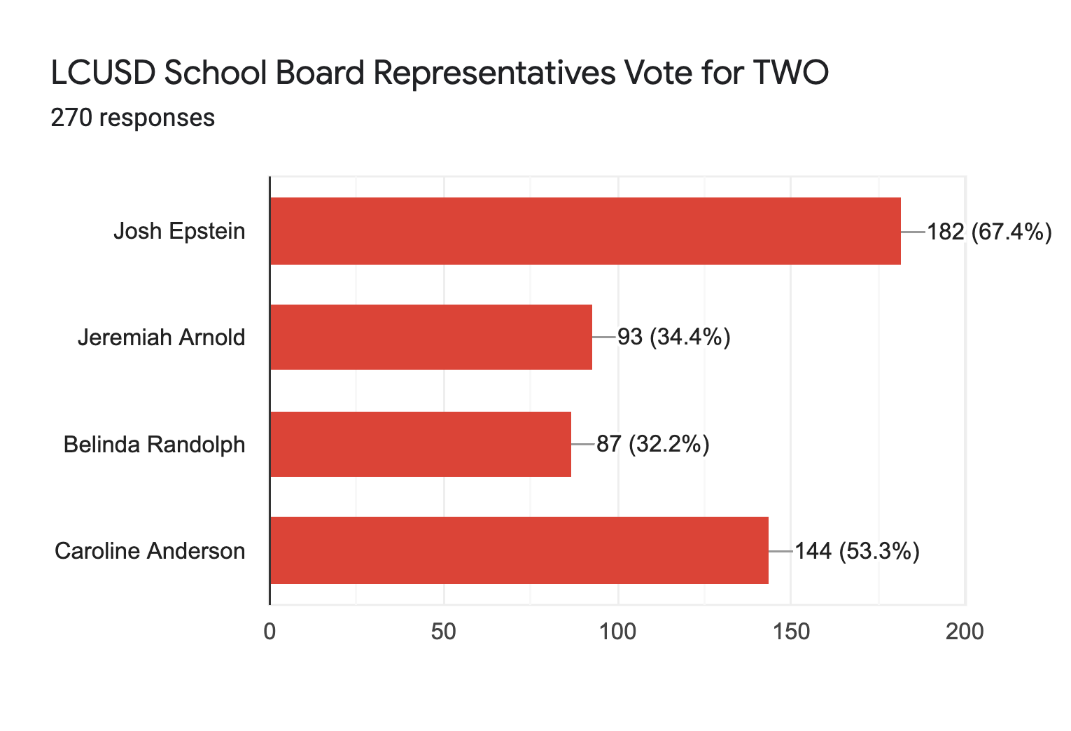 Forms response chart. Question title: LCUSD School Board Representatives Vote for TWO. Number of responses: 270 responses.