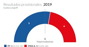 Resultados electorales en Canjáyar.