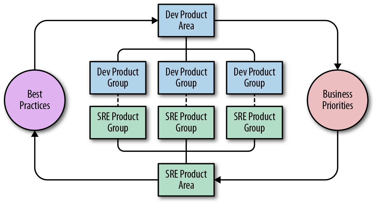 large-scale-developer-to-sre-team-relationships