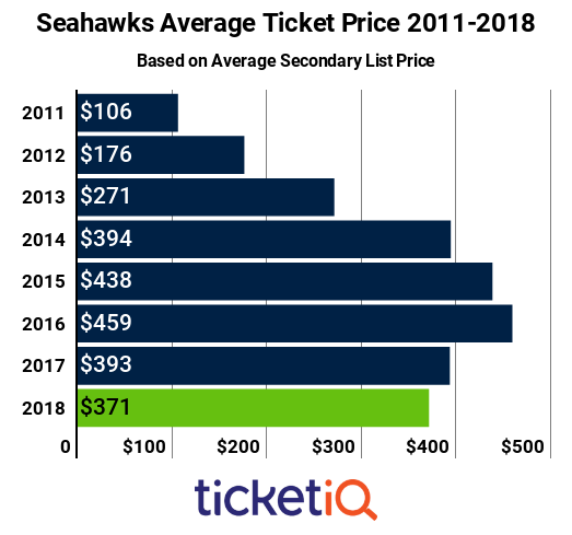 Secondary market prices for Seahawks tickets down 6% from last year 002271c01