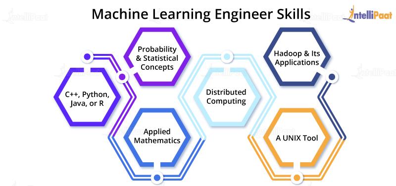 Machine Learning Engineer Skills