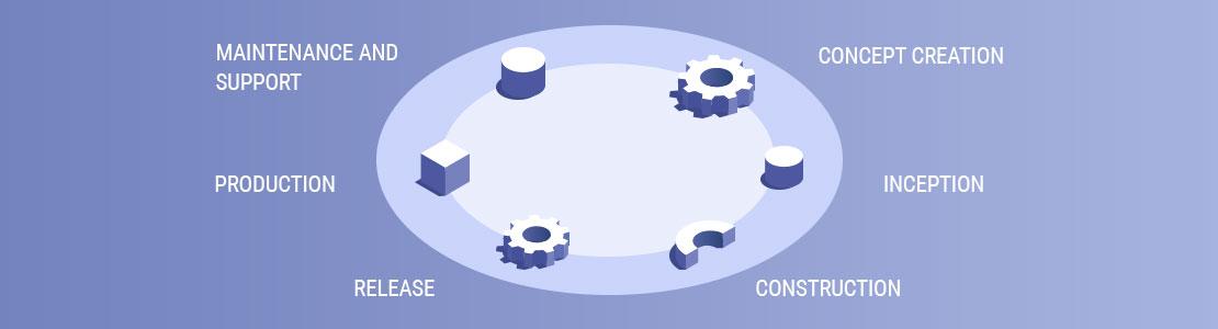 Mobile app development methodology