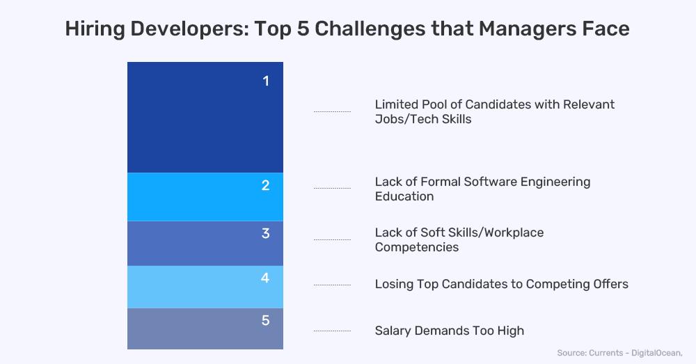 Top Tech Hiring Challenges