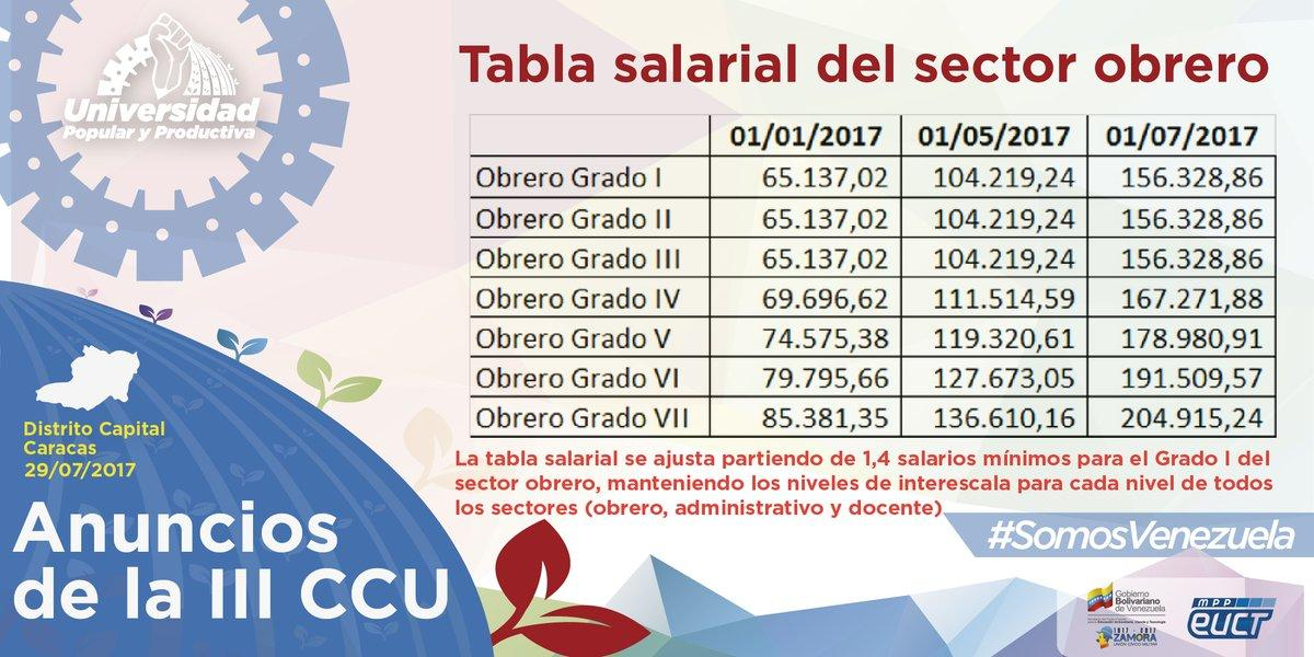 C:UsersGisela LeonPicturesNueva tabla salarial obreros.jpg