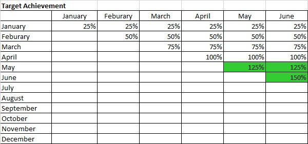 Rule of 78 Monthly revenue plan performance