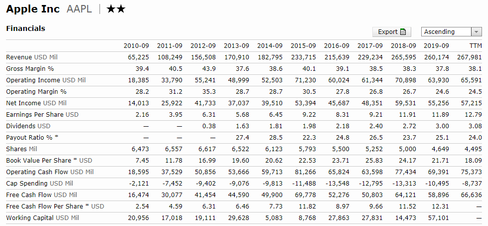 5G概念股ETF:成分股蘋果公司