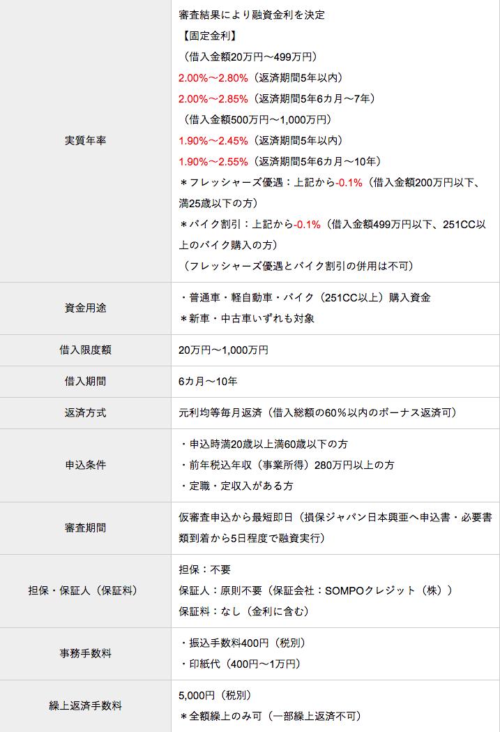 ジャパン カー ローン 損保