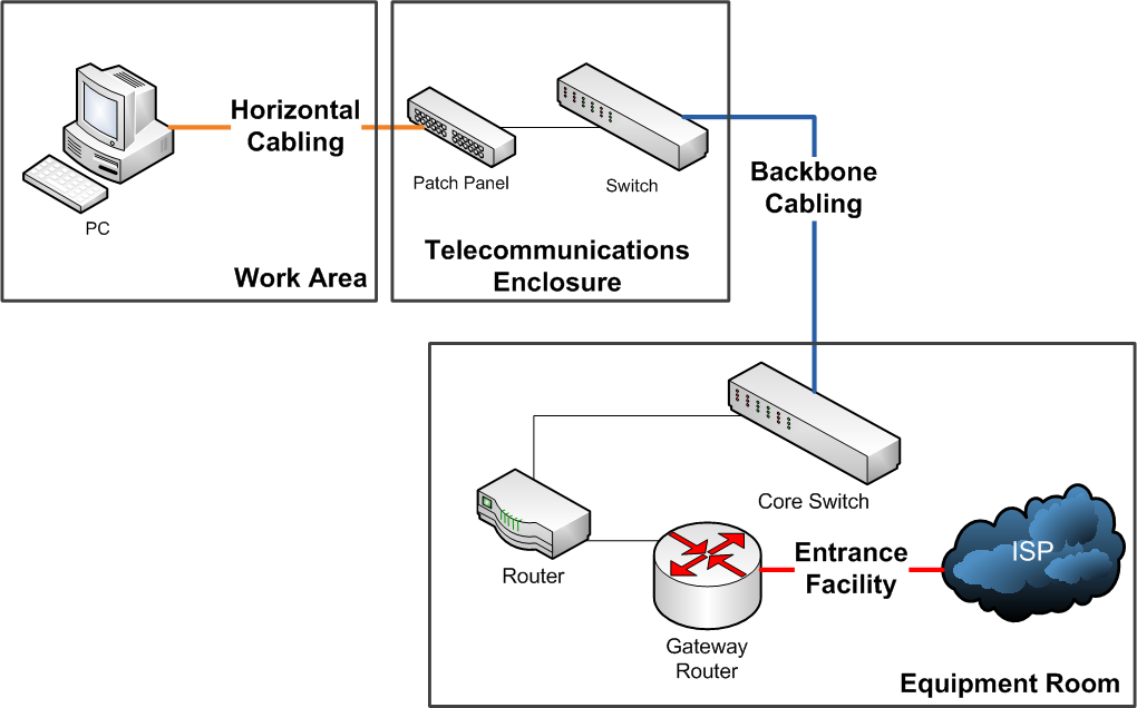 Official Blog of Integrated Network Cable