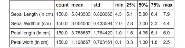 Descriptive statistics of the data-sets