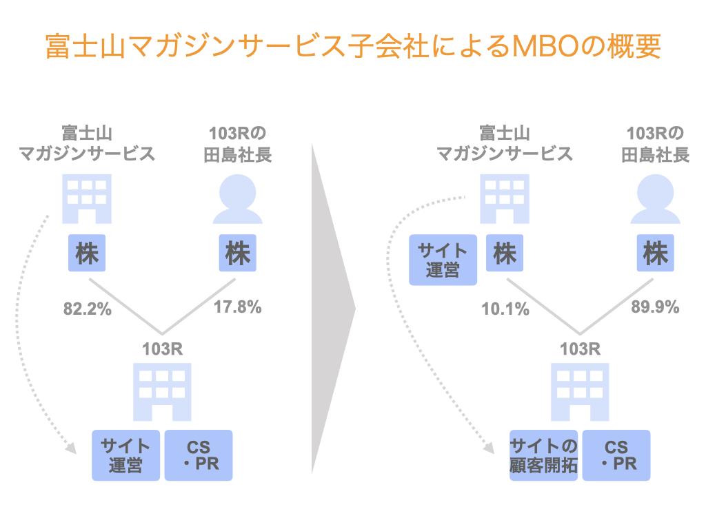 富士山マガジンサービス子会社によるMBOの概要