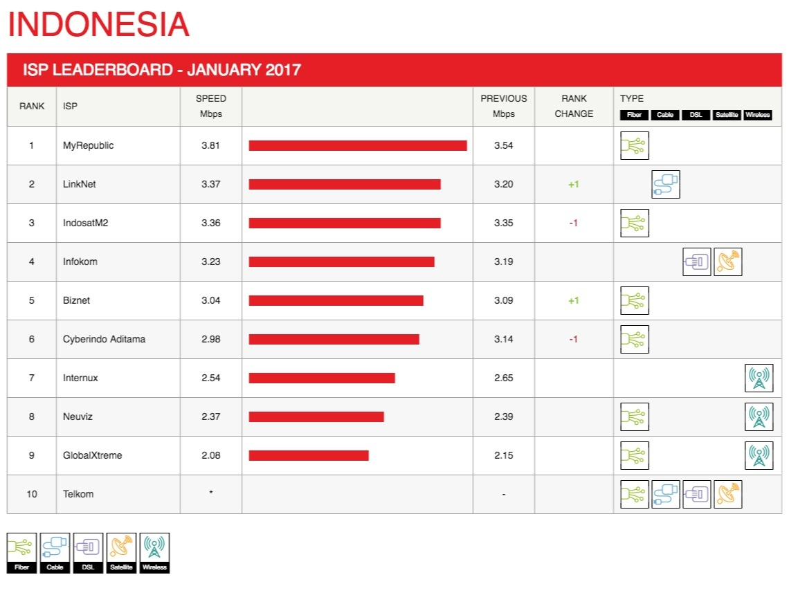 indonesia-leaderboard-2017-01.jpg