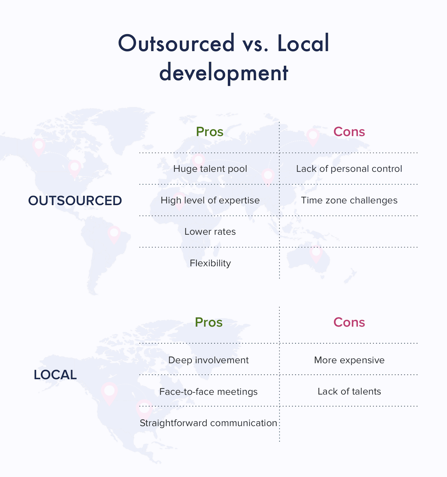 Outsourcing vs Local development