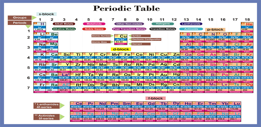 Periodic table plus free version apk download comtestprepaddawww periodic table plus free version apk urtaz Gallery