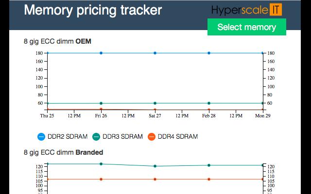 Server memory price tracker