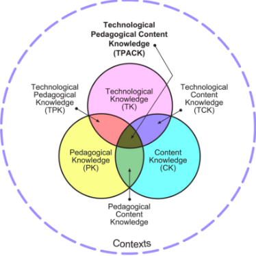 Figure 1: TPACK