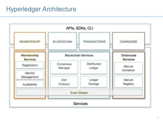 Image result for hyperledger architecture