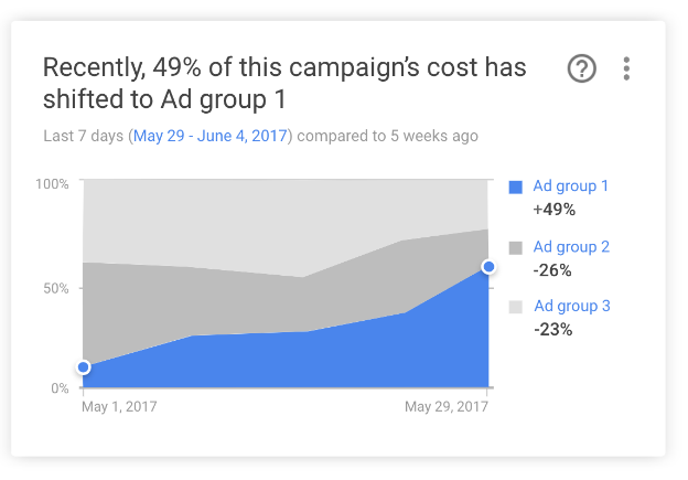 Ad group shifts insight