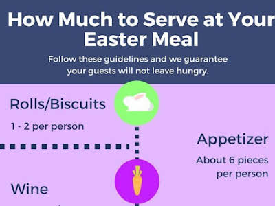 How Much to Serve at Your Easter Meal